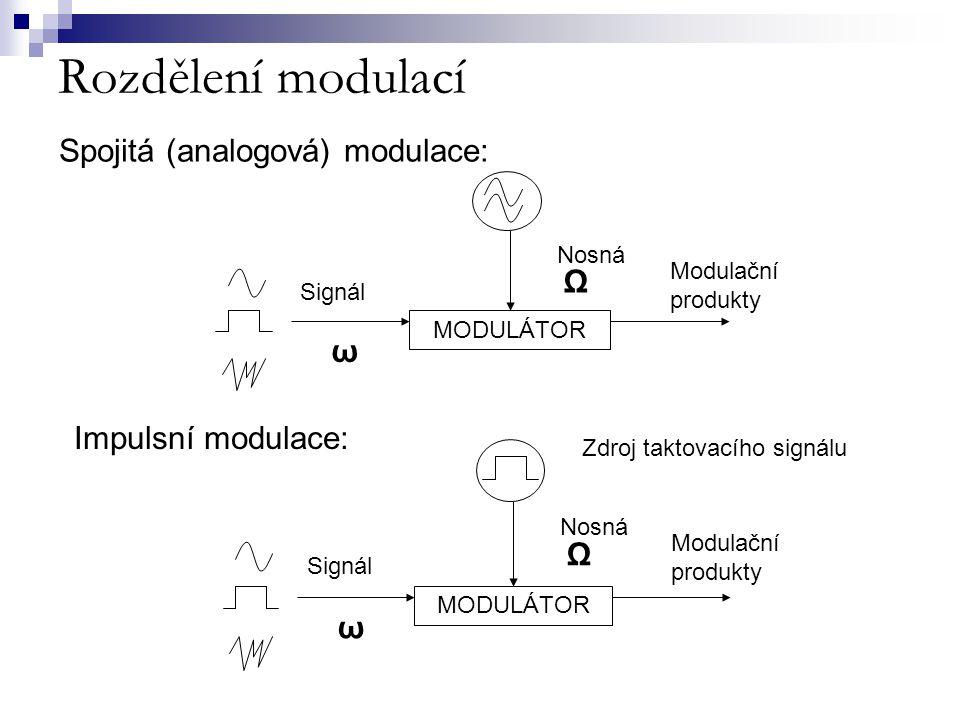 Rozdělení modulací MODULÁTOR ω Ω Nosná Signál Modulační produkty Zdroj taktovacího signálu MODULÁTOR ω Ω Nosná Signál Modulační produkty Spojitá (anal