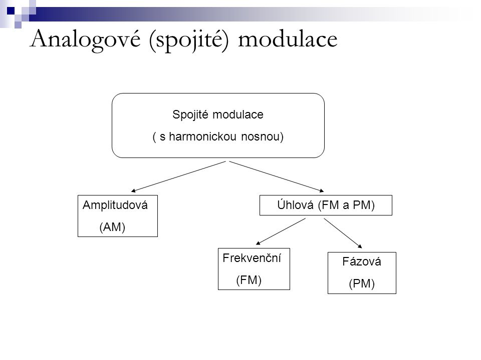 Rozdělení spojitých modulací  Amplitudová modulace AM - původně konstantní amplituda nosné vlny se vlivem amplitudy modulačního signálu mění  Frekvenční modulace FM – mění se frekvence nosné vlny v závislosti na amplitudě modulačního signálu, amplituda nosné vlny se nemění  Fázová modulace PM - v závislosti na amplitudě modulačního signálu se mění fáze (fázový posun) nosné vlny (amplituda a frekvence se nemění)