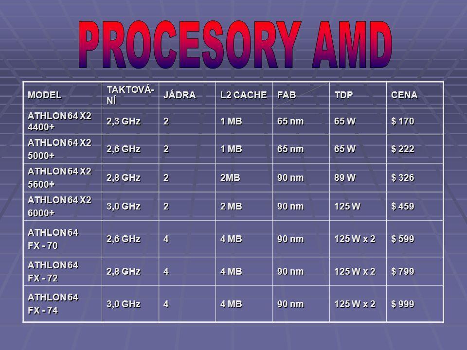 MODEL TAKTOVÁ- NÍ JÁDRA L2 CACHE FABTDPCENA ATHLON 64 X2 4400+ 2,3 GHz 2 1 MB 65 nm 65 W $ 170 ATHLON 64 X2 5000+ 2,6 GHz 2 1 MB 65 nm 65 W $ 222 ATHLON 64 X2 5600+ 2,8 GHz 22MB 90 nm 89 W $ 326 ATHLON 64 X2 6000+ 3,0 GHz 2 2 MB 90 nm 125 W $ 459 ATHLON 64 FX - 70 2,6 GHz 4 4 MB 90 nm 125 W x 2 $ 599 ATHLON 64 FX - 72 2,8 GHz 4 4 MB 90 nm 125 W x 2 $ 799 ATHLON 64 FX - 74 3,0 GHz 4 4 MB 90 nm 125 W x 2 $ 999
