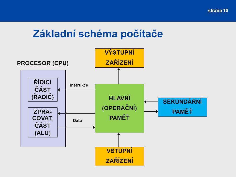 Základní schéma počítače strana 10 PROCESOR (CPU) ŘÍDICÍ ČÁST (ŘADIČ) ZPRA- COVAT. ČÁST (ALU ) HLAVNÍ (OPERAČNÍ) PAMĚŤ VÝSTUPNÍ ZAŘÍZENÍ VSTUPNÍ ZAŘÍZ