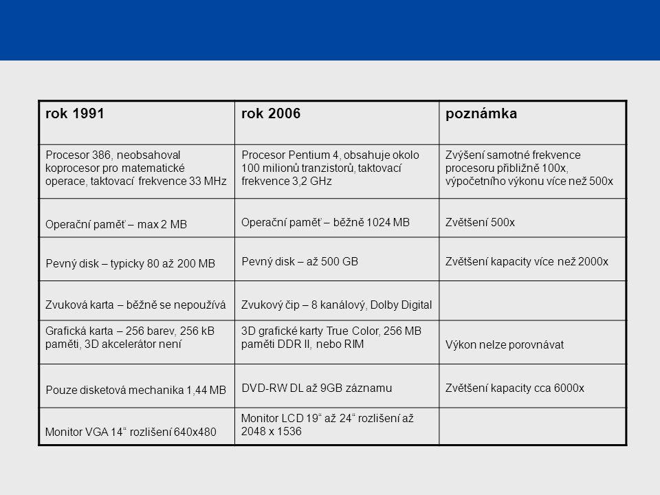 rok 1991rok 2006poznámka Procesor 386, neobsahoval koprocesor pro matematické operace, taktovací frekvence 33 MHz Procesor Pentium 4, obsahuje okolo 1