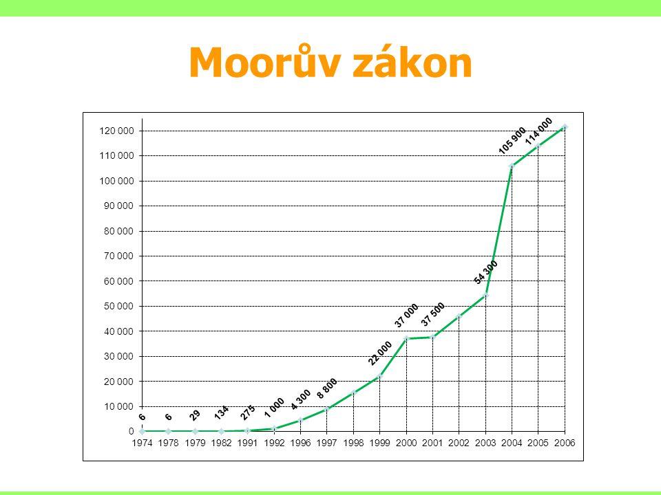 Moorův zákon