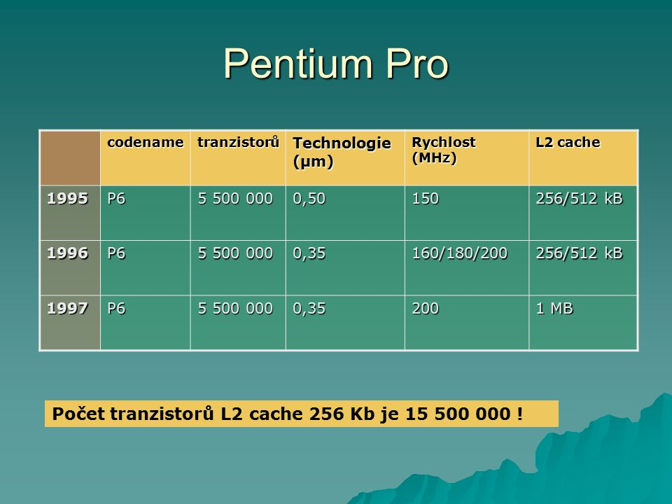 Pentium Pro codenametranzistorů Technologie (µm) Rychlost (MHz) L2 cache 1995P6 5 500 000 0,50150 256/512 kB 1996P6 5 500 000 0,35160/180/200 256/512
