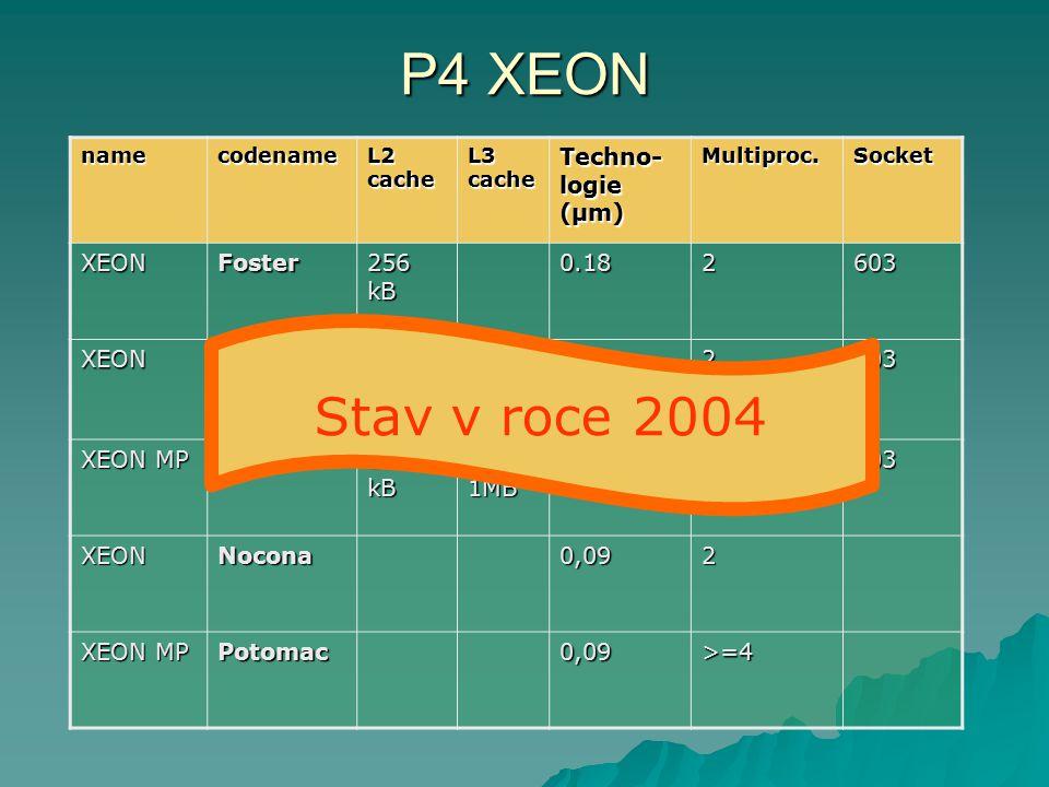 P4 XEON namecodename L2 cache L3 cache Techno- logie (µm) Multiproc.Socket XEONFoster 256 kB 0.182603 XEONPrestonia 512 kB 0,132603 XEON MP Gallatin 2