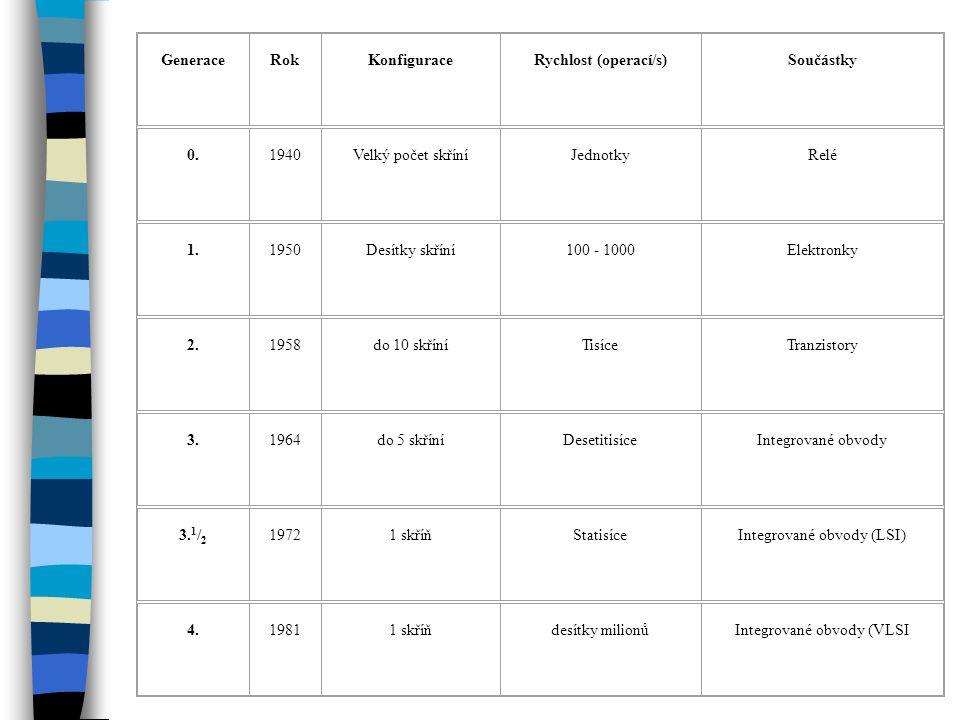 GeneraceRokKonfiguraceRychlost (operací/s)Součástky 0.1940Velký počet skříníJednotkyRelé 1.1950Desítky skříní100 - 1000Elektronky 2.1958do 10 skříníTi