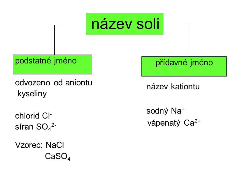 název soli podstatné jméno odvozeno od aniontu kyseliny chlorid Cl - síran SO 4 2- Vzorec: NaCl CaSO 4 přídavné jméno název kationtu sodný Na + vápena