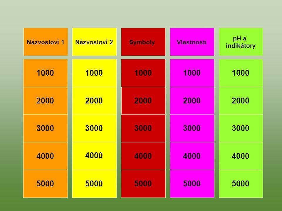 pH a indikátory Názvosloví 2Názvosloví 1SymbolyVlastnosti 1000 4000 3000 2000 5000 1000 4000 3000 2000 5000 1000 5000 3000 4000 2000 1000 2000 3000 4000 5000 1000 2000 3000 4000 5000