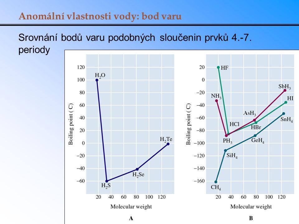 Srovnání bodů varu podobných sloučenin prvků 4.-7. periody Anomální vlastnosti vody: bod varu