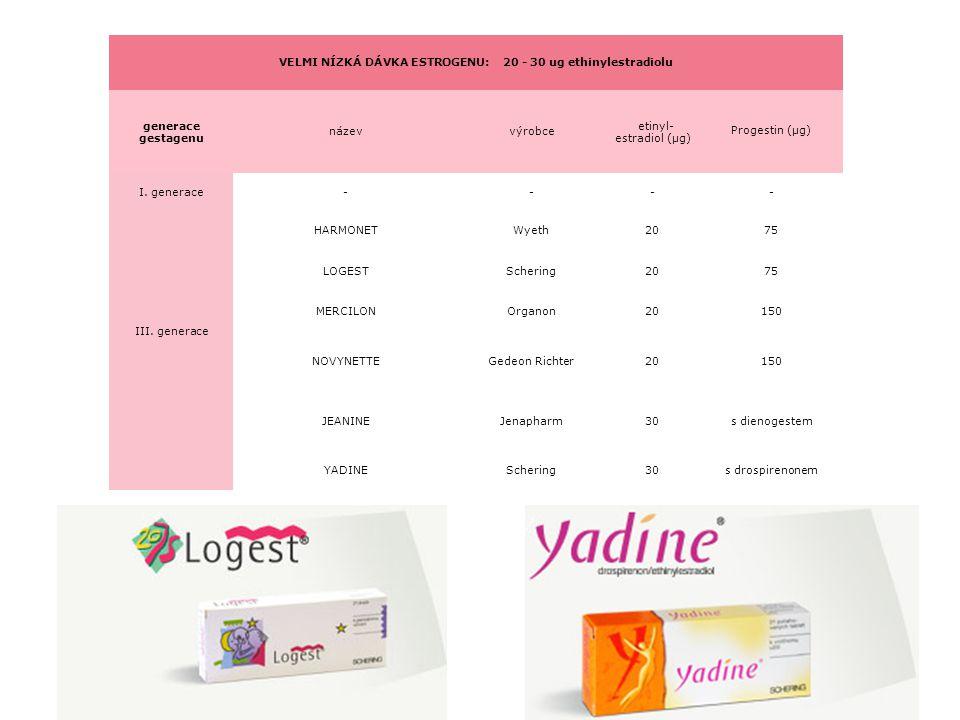 VELMI NÍZKÁ DÁVKA ESTROGENU: 20 - 30 ug ethinylestradiolu generace gestagenu názevvýrobce etinyl- estradiol (µg) Progestin (µg) I. generace---- III. g