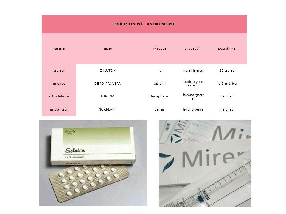 PROGESTINOVÁ ANTIKONCEPCE formanázevvýrobceprogestin poznámka tabletyEXLUTONno norethisteron 28 tablet injekceDEPO-PROVERAUpjohn Medroxypro gesteron n