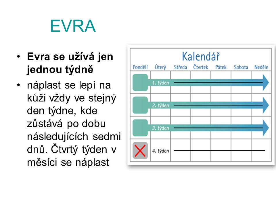 EVRA Evra se užívá jen jednou týdně náplast se lepí na kůži vždy ve stejný den týdne, kde zůstává po dobu následujících sedmi dnů. Čtvrtý týden v měsí