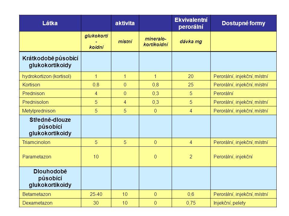 Látkaaktivita Ekvivalentní perorální Dostupné formy glukokorti - koidní místní mineralo- kortikoidní dávka mg Krátkodobě působící glukokortikoidy hydr