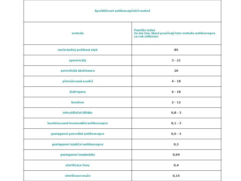 Spolehlivost antikoncepčních metod metoda Pearlův index Ze sta žen, které používají tuto metodu antikoncepce za rok otěhotní: nechráněný pohlavní styk