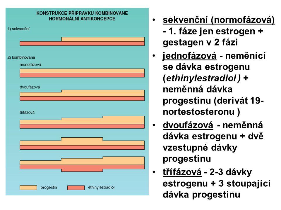 sekvenční (normofázová) - 1. fáze jen estrogen + gestagen v 2 fázi jednofázová - neměnící se dávka estrogenu (ethinylestradiol ) + neměnná dávka proge
