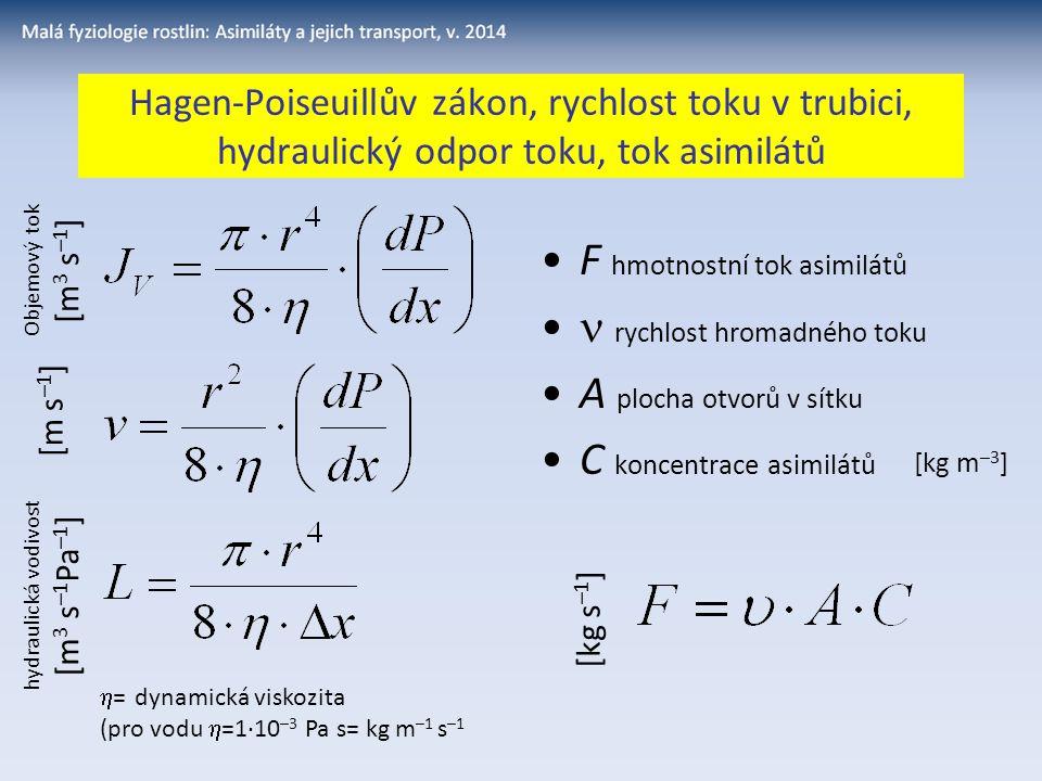Hagen-Poiseuillův zákon, rychlost toku v trubici, hydraulický odpor toku, tok asimilátů  = dynamická viskozita (pro vodu  =1·10 –3 Pa s= kg m –1 s –