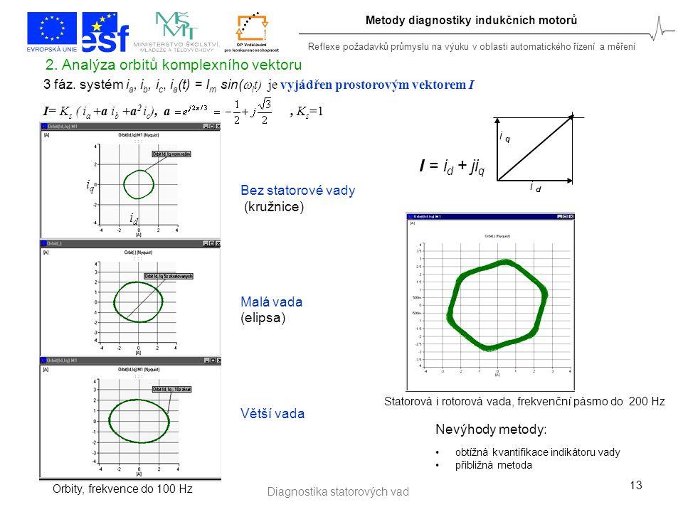Reflexe požadavků průmyslu na výuku v oblasti automatického řízení a měření Metody diagnostiky indukčních motorů 2. Analýza orbitů komplexního vektoru