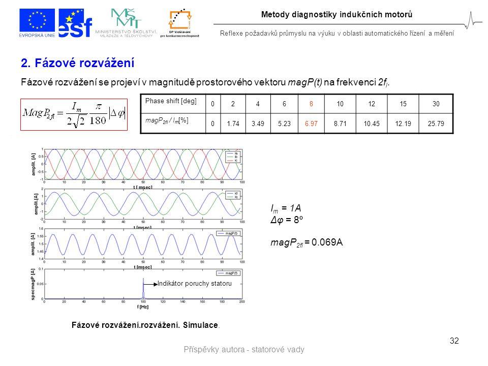 Reflexe požadavků průmyslu na výuku v oblasti automatického řízení a měření Metody diagnostiky indukčních motorů 32 2. Fázové rozvážení Fázové rozváže