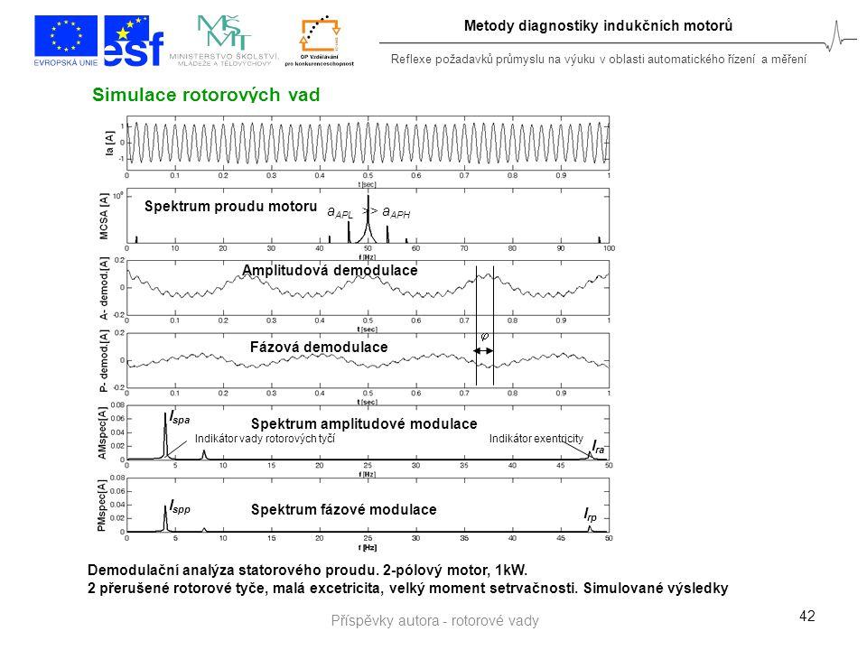 Reflexe požadavků průmyslu na výuku v oblasti automatického řízení a měření Metody diagnostiky indukčních motorů 42 Simulace rotorových vad Indikátor
