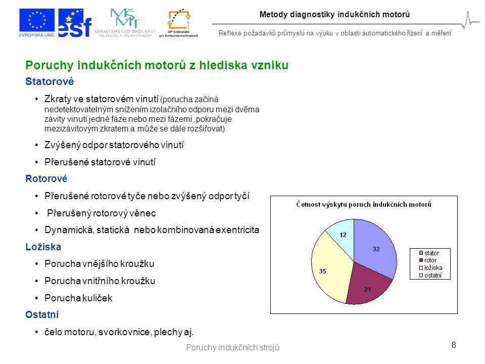 Reflexe požadavků průmyslu na výuku v oblasti automatického řízení a měření Metody diagnostiky indukčních motorů Příspěvky autora - statorové vady29 Určení individuálních vlivů statorových vad na nevyváženost statorových proudů Určení vztahu indikátoru vady ( diagnostického symptomu) se závažností poruchy (oteplení) Určení vztahu indikátoru vady s pracovními podmínkami motoru, zejména se zátěží motoru Určení vlivu napájecího systému na indikátor poruchy a případná korekce této chyby Hlavní cíle při výzkumu metody