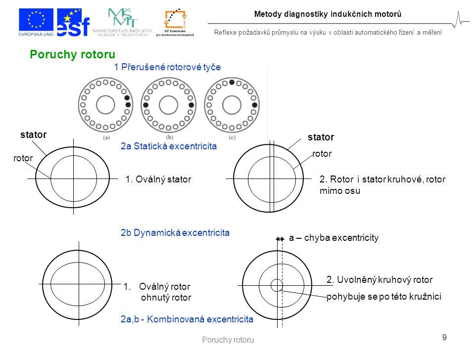"""Reflexe požadavků průmyslu na výuku v oblasti automatického řízení a měření 10 Elektrického původu: Zkraty ve statorovém vinutí Přerušené vinutí Poruchy rotorových tyčí, přerušené tyče nebo zvýšený odpor tyčí Poruchy rotorového věnce, přerušený rotorový věnec Mechanického původu: Vady ložisek Nevyváženost rotoru Nesouosost uložení Ztráta tuhosti hřídele, ohnutý rotor Statická excentricita Dynamická excentricita Kombinovaná excentricita Poruchy indukčních motorů z hlediska původu Indukční motor je elektro-mechanické zařízení a jeho poruchy mohou projevovat jako poruchy elektrického původu nebo jako poruchy mechaniky motoru Přenos """"mechanik do """" magnetik - Mechanická porucha se zjišťuje analýzou statorového proudu – změna pole ve vzduchové mezeře a modulace proudu."""