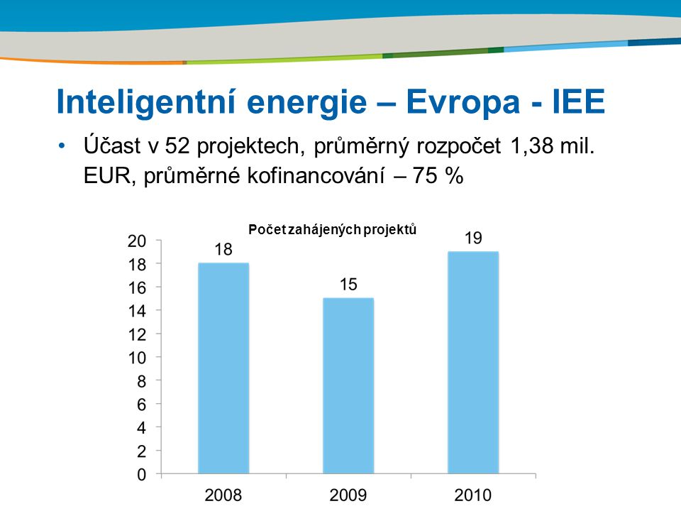 Title of the presentation | Date | Inteligentní energie – Evropa - IEE Účast v 52 projektech, průměrný rozpočet 1,38 mil.
