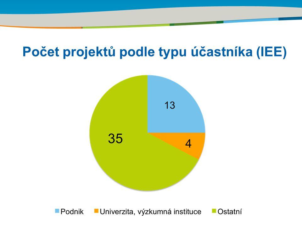 Title of the presentation | Date | Počet projektů podle typu účastníka (IEE)