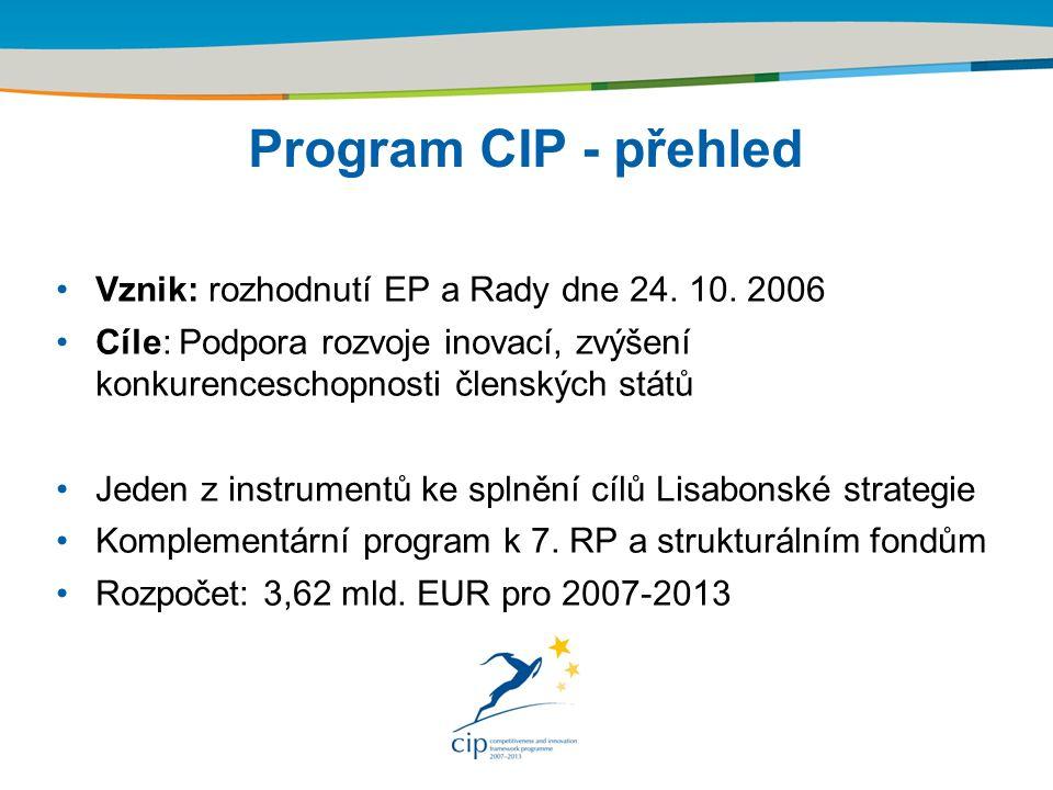 Title of the presentation | Date | Program CIP - přehled Vznik: rozhodnutí EP a Rady dne 24.