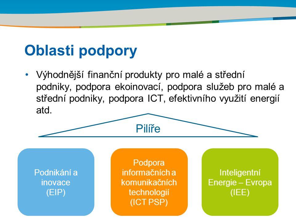 Title of the presentation | Date | Oblasti podpory Výhodnější finanční produkty pro malé a střední podniky, podpora ekoinovací, podpora služeb pro malé a střední podniky, podpora ICT, efektivního využití energií atd.