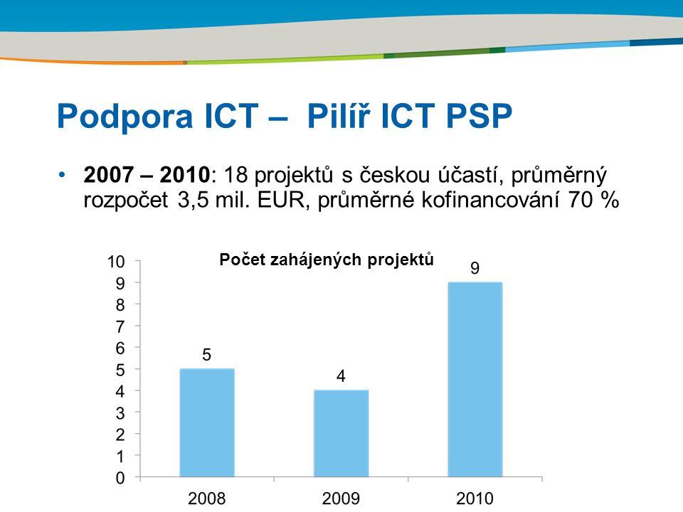 Title of the presentation | Date | Podpora ICT – Pilíř ICT PSP 2007 – 2010: 18 projektů s českou účastí, průměrný rozpočet 3,5 mil.