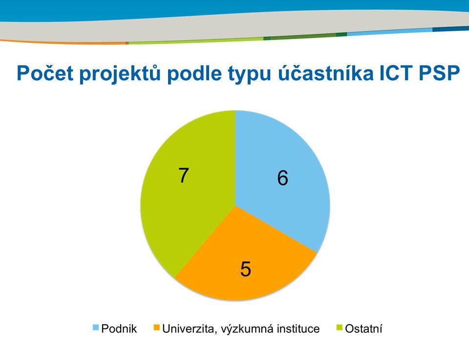 Title of the presentation | Date | Počet projektů podle typu účastníka ICT PSP