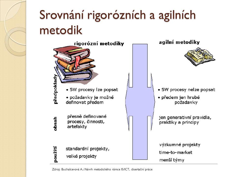 Srovnání rigorózních a agilních metodik Zdroj: Buchalcevová A.: Návrh metodického rámce IS/ICT, disertační práce
