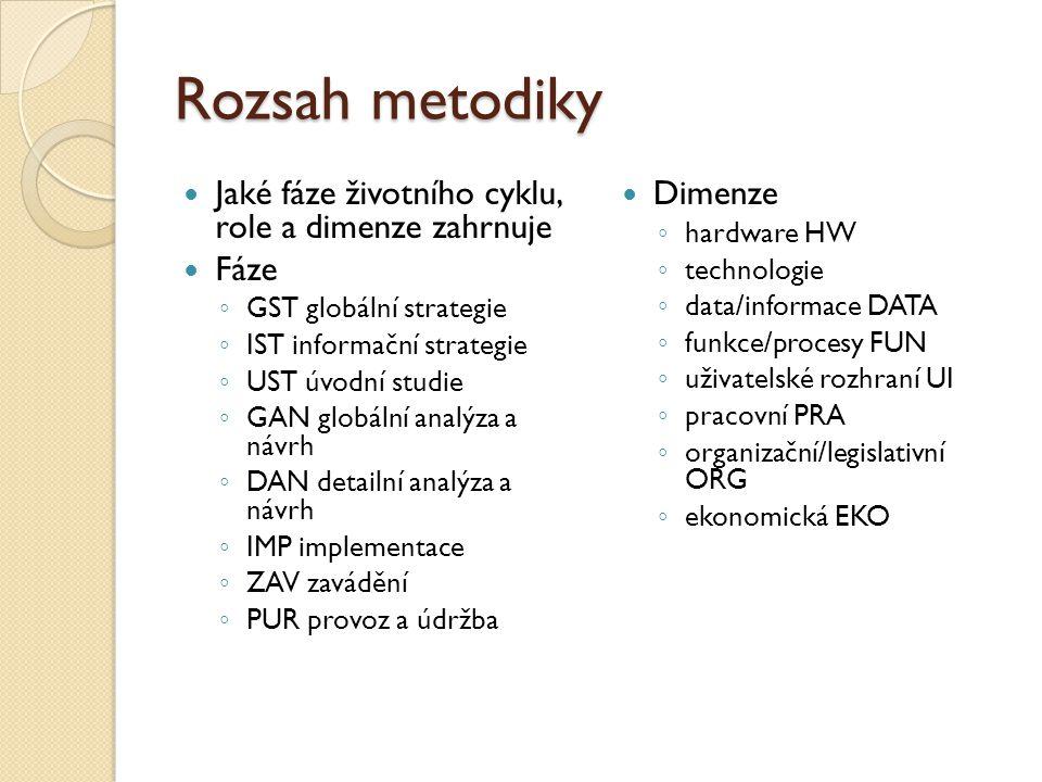 Váha metodiky Velikost metodiky (methodology size) vyjadřuje počet kontrolních prvků obsažených v metodice.