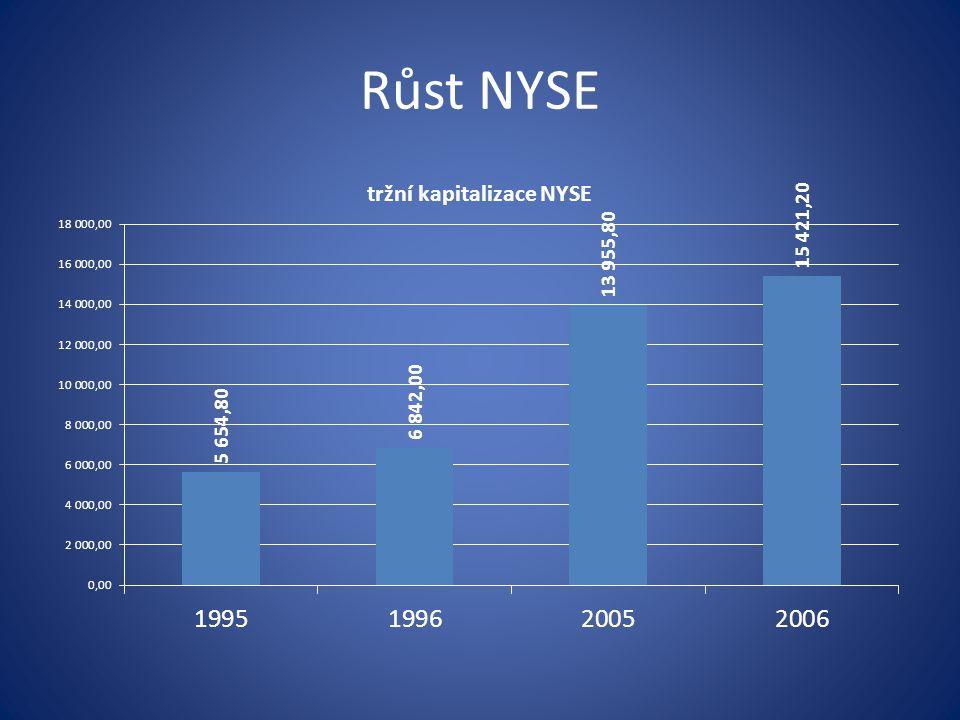 Růst NYSE