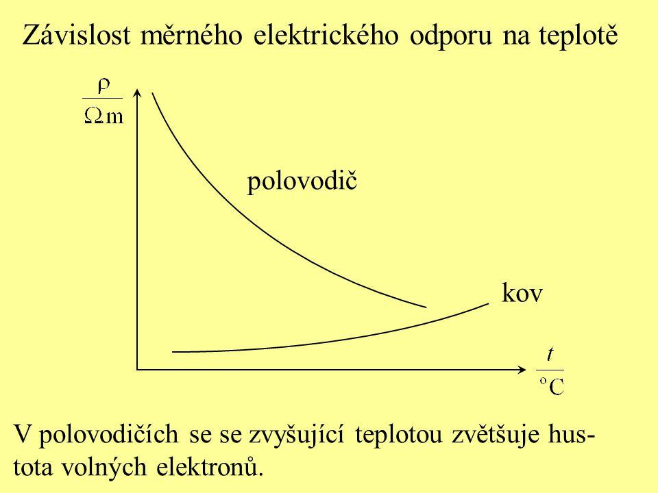 V polovodičích se se zvyšující teplotou zvětšuje hus- tota volných elektronů. kov polovodič Závislost měrného elektrického odporu na teplotě