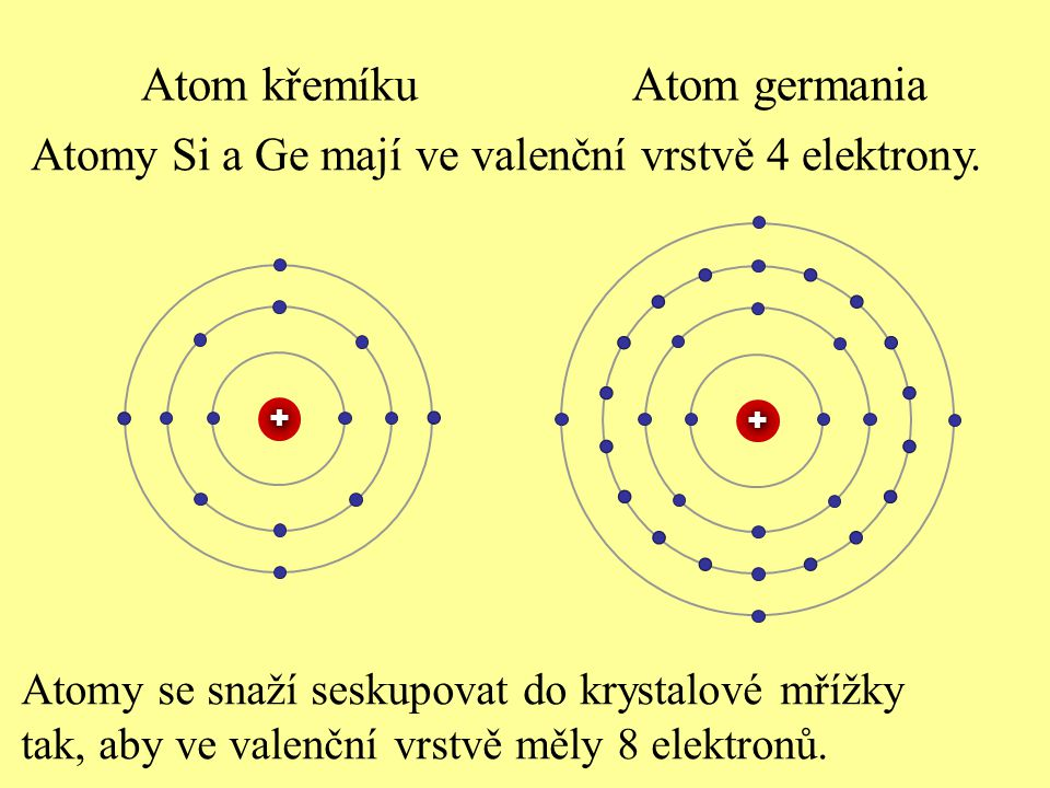 Atomy Si a Ge mají ve valenční vrstvě 4 elektrony. Atomy se snaží seskupovat do krystalové mřížky tak, aby ve valenční vrstvě měly 8 elektronů. + + At