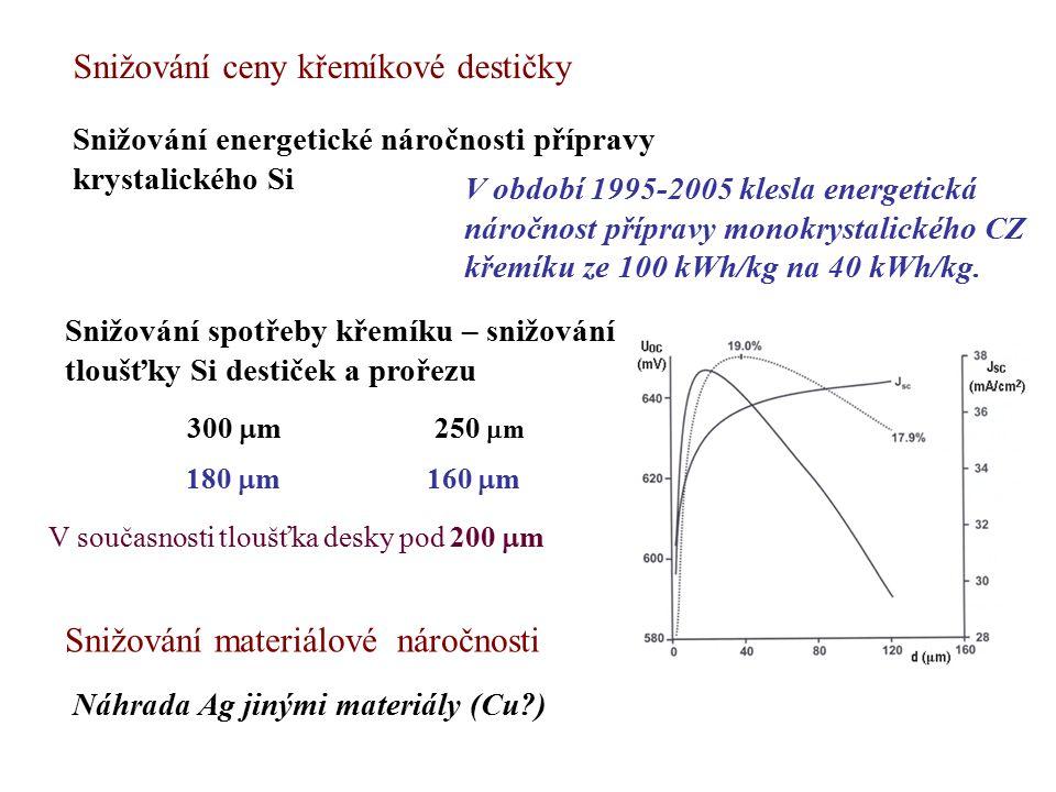 Snižování ceny křemíkové destičky Snižování energetické náročnosti přípravy krystalického Si V období 1995-2005 klesla energetická náročnost přípravy monokrystalického CZ křemíku ze 100 kWh/kg na 40 kWh/kg.