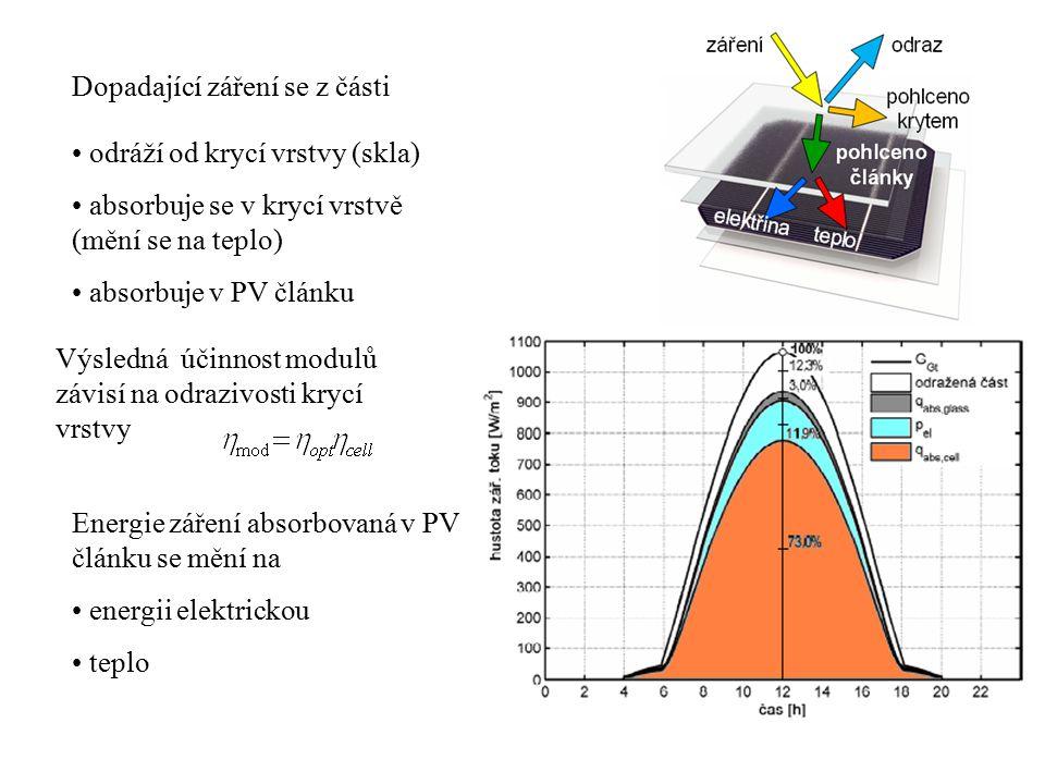 Výsledná účinnost modulů závisí na odrazivosti krycí vrstvy Dopadající záření se z části odráží od krycí vrstvy (skla) absorbuje se v krycí vrstvě (mění se na teplo) absorbuje v PV článku Energie záření absorbovaná v PV článku se mění na energii elektrickou teplo