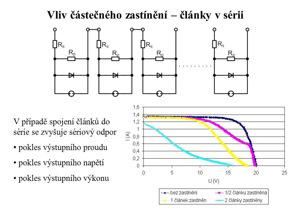 Vliv částečného zastínění – články v sérii V případě spojení článků do série se zvyšuje sériový odpor pokles výstupního proudu pokles výstupního napětí pokles výstupního výkonu
