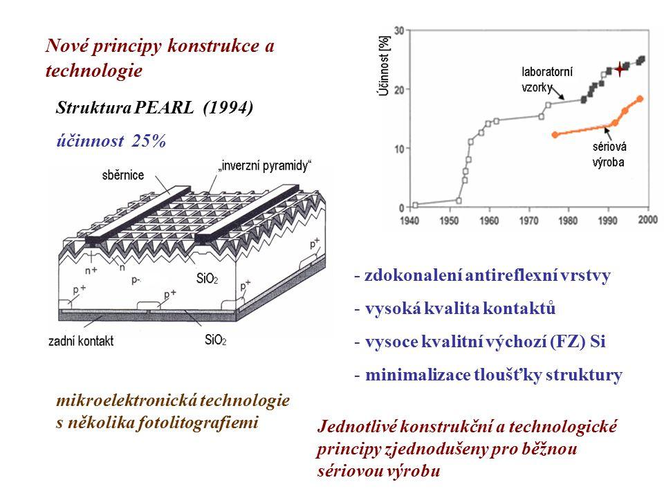Současná technologie používaná v sériové výrobě - leptání v KOH u monokrystalického (1,0,0) Si -texturace povrchu bez fotoligrafie - kyselé leptání v případě jinak krystalograficky orientovaného Si - kontakty realizované pomocí sítotisku (bez fotolitografie a vakuových technologií)