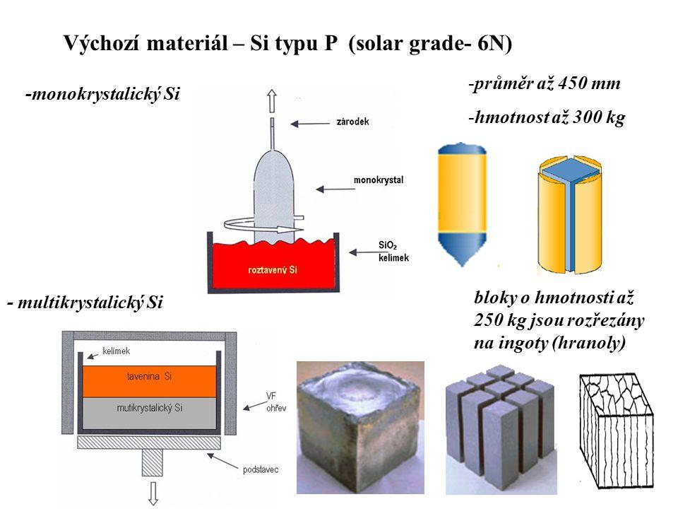 Výchozí materiál – Si typu P (solar grade- 6N) -monokrystalický Si -průměr až 450 mm -hmotnost až 300 kg - multikrystalický Si bloky o hmotnosti až 250 kg jsou rozřezány na ingoty (hranoly)