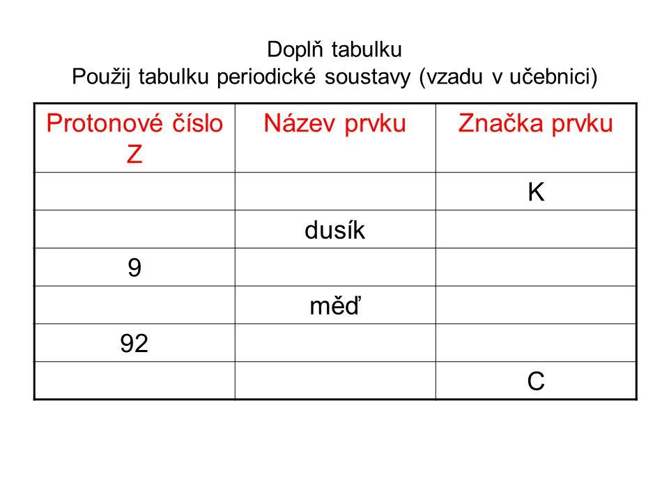 Doplň tabulku Použij tabulku periodické soustavy (vzadu v učebnici) Protonové číslo Z Název prvkuZnačka prvku K dusík 9 měď 92 C