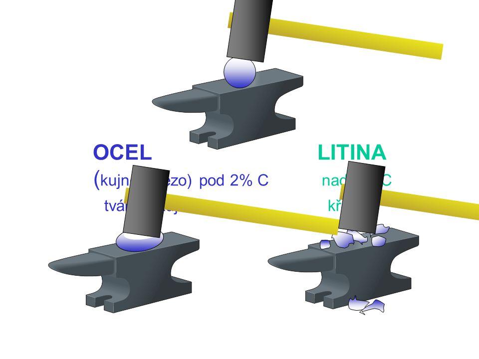 HLAVNÍ ÚKOL OCELÁRNY Procesy v tekutém kovu dusíku kyslíku vodíku CO Odstranění uhlíku Ocel – pod 2% C Speciální oceli 99.95% Fe Odstranění: křemíku f