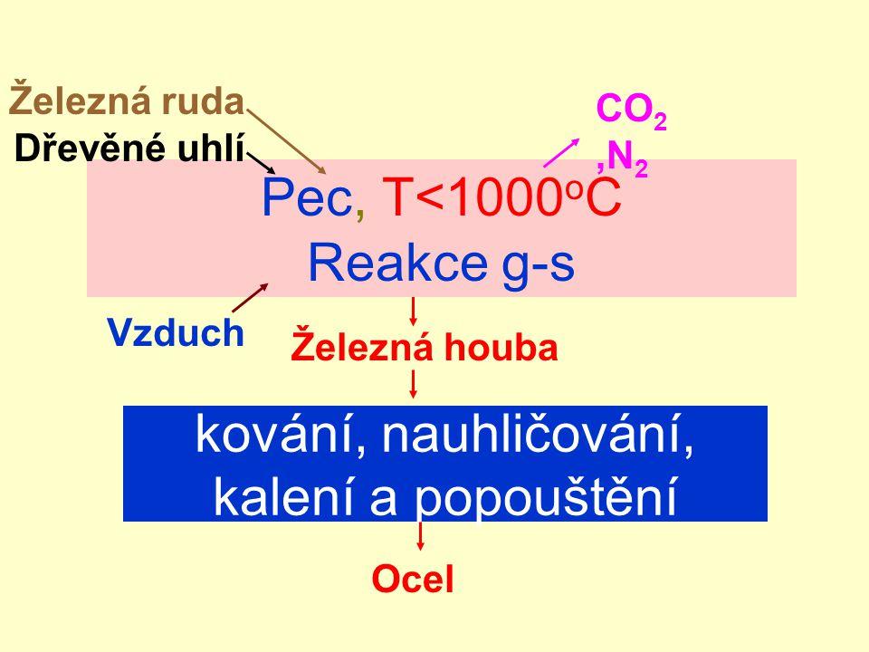Metalurgie železa: Redukce oxidů železa FeO(s) + CO(g)  Fe(?) + CO 2 (g) (?)=(s) … Přímá redukce (?)=(ℓ) … Vysoká pec
