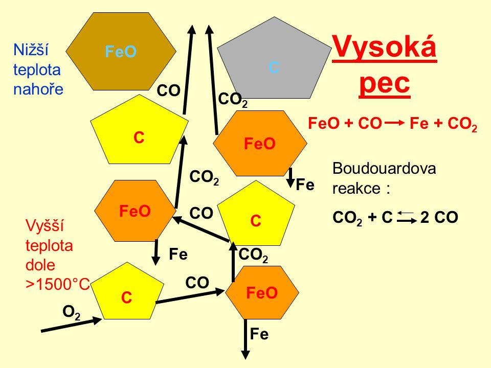 Železná ruda Koks Horký vzduch CO, CO 2,N 2 Surové železo (Fe – Fe 3 C) Odlévání Surové železo (pig iron - asi 4 % uhlíku) Reakce g-l-s Vysoká pec, T>