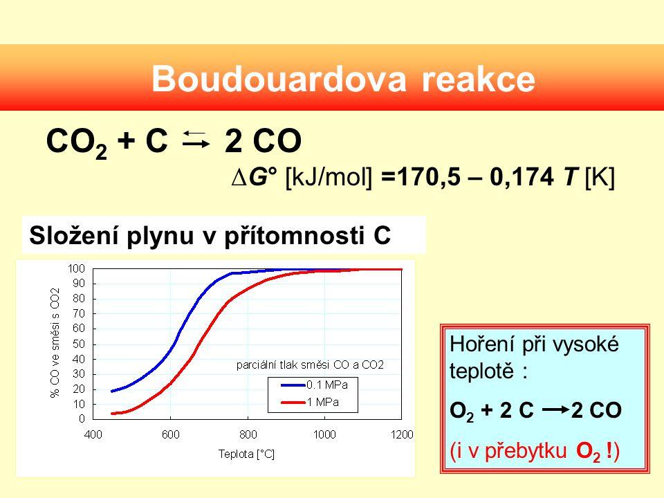 Vysoká pec C C C C FeO CO Fe O2O2 CO 2 CO Fe Boudouardova reakce : CO 2 + C 2 CO Nižší teplota nahoře Vyšší teplota dole >1500°C FeO + CO Fe + CO 2
