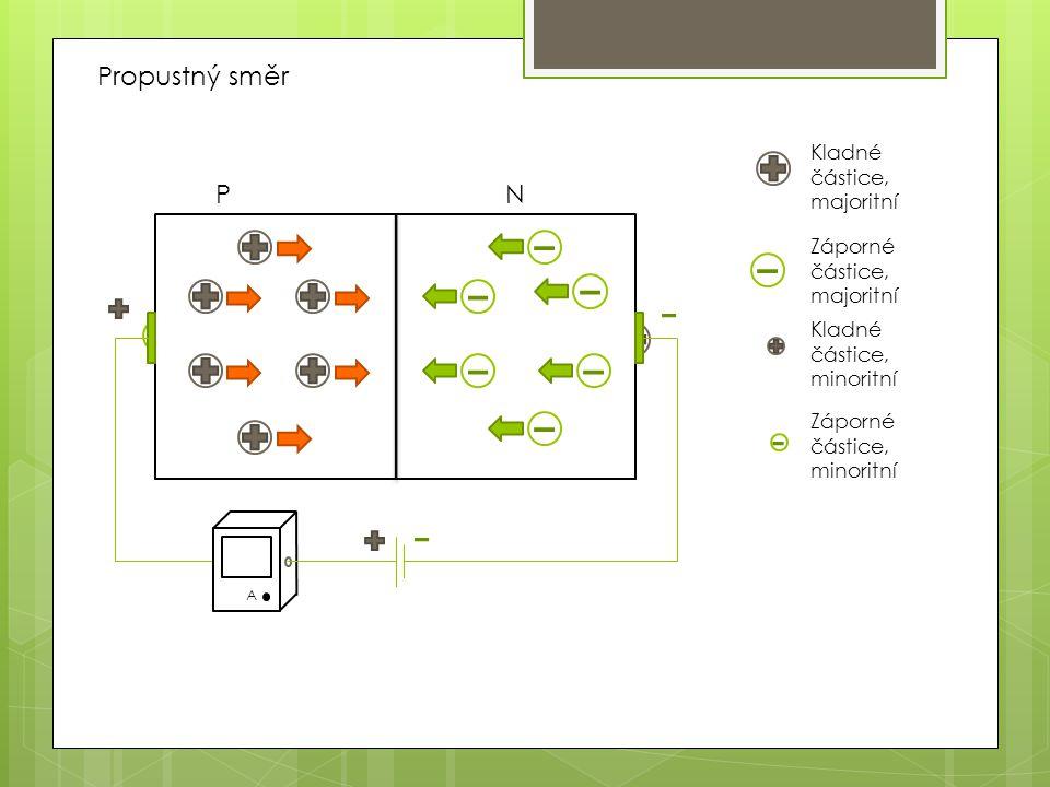 PN Kladné částice, majoritní Záporné částice, majoritní Kladné částice, minoritní Záporné částice, minoritní A A Propustný směr