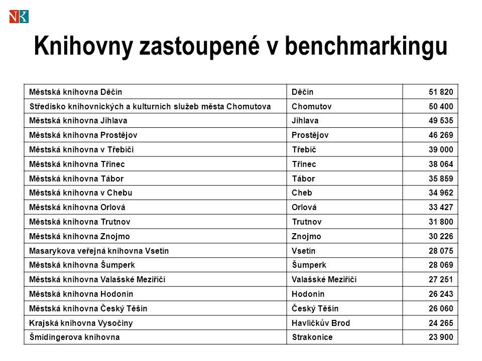 Knihovny zastoupené v benchmarkingu Městská knihovna DěčínDěčín51 820 Středisko knihovnických a kulturních služeb města ChomutovaChomutov50 400 Městsk