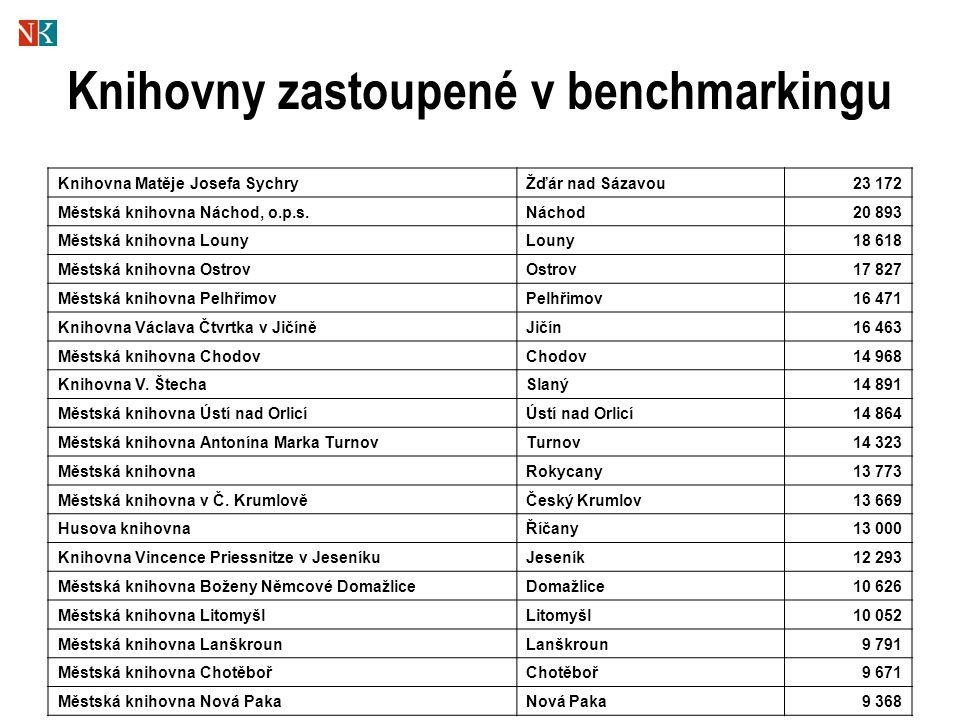 Knihovny zastoupené v benchmarkingu Knihovna Matěje Josefa SychryŽďár nad Sázavou23 172 Městská knihovna Náchod, o.p.s.Náchod20 893 Městská knihovna L