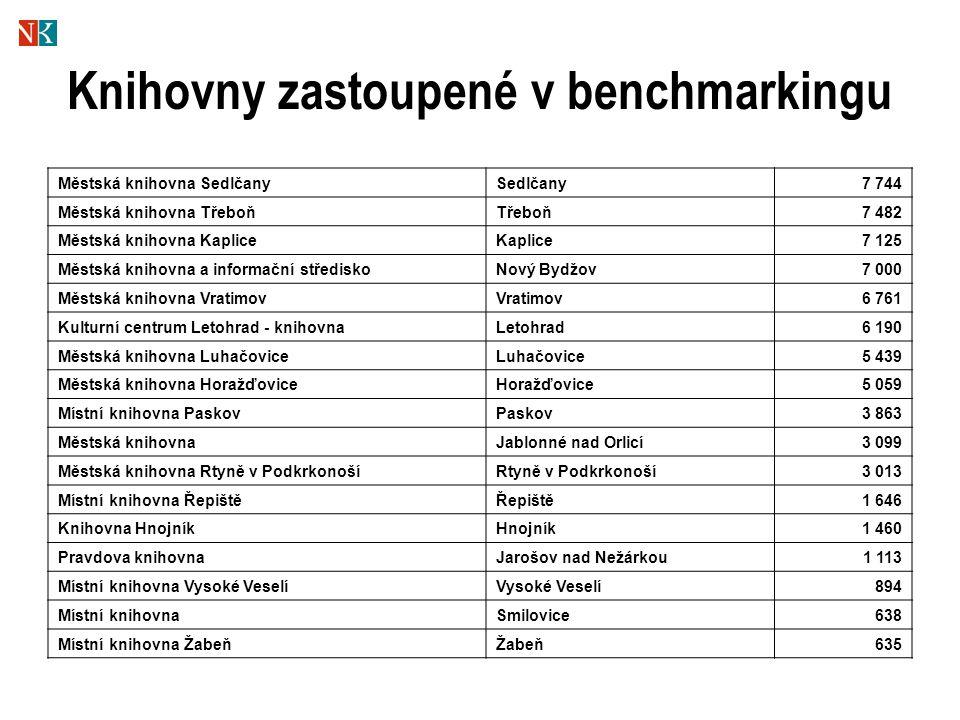Knihovny zastoupené v benchmarkingu Městská knihovna SedlčanySedlčany7 744 Městská knihovna TřeboňTřeboň7 482 Městská knihovna KapliceKaplice7 125 Měs