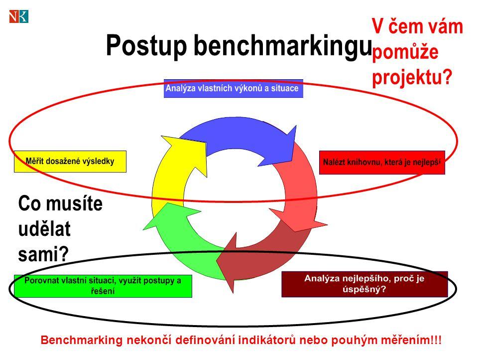 Postup benchmarkingu Benchmarking nekončí definování indikátorů nebo pouhým měřením!!! V čem vám pomůže projektu? Co musíte udělat sami?